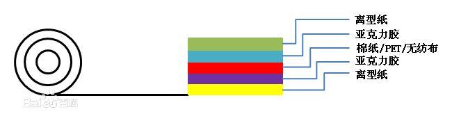 PET胶带结构图