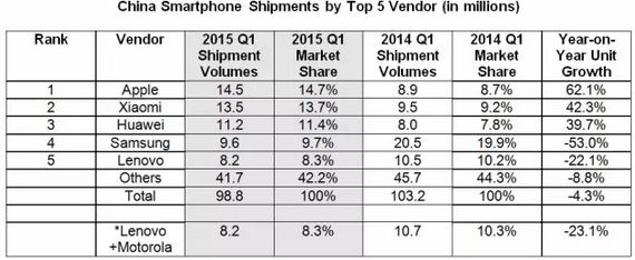 手机存量替换潮