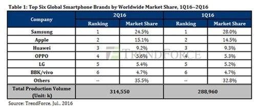 苹果手机市场份额2016
