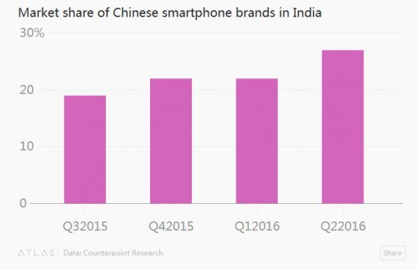 中国智能手机在印度市场的份额