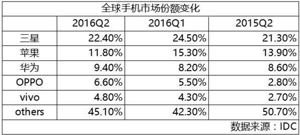 全球手机市场份额2016