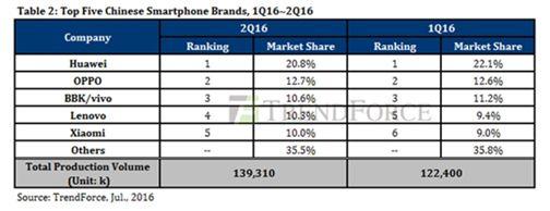 中国手机厂商市场份额2016