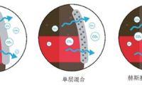 利用多层阻隔技术释放PET包装的潜力